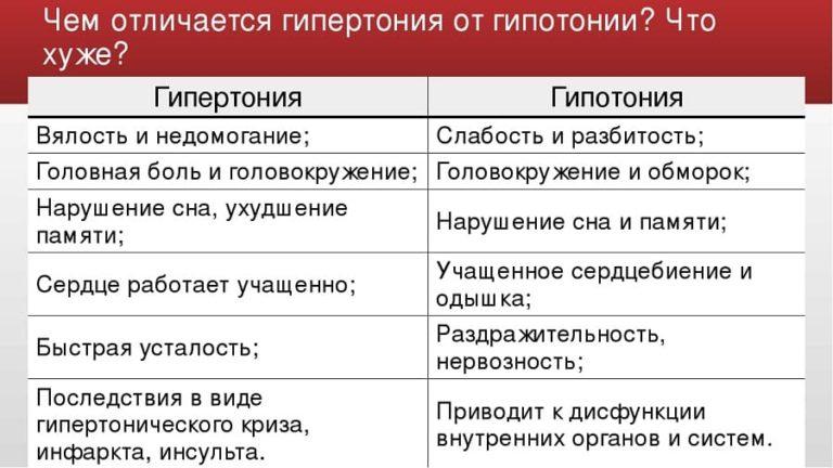 Стадии гипертонической болезни - классификация, по степени ...